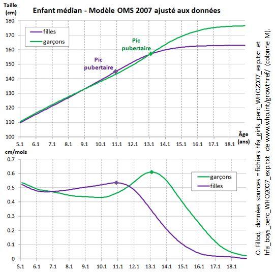 Croissance_médiane OMS 2007